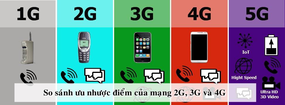 Công nghệ mạng càng mới, tính năng, tốc độ, và tiện ích sẽ càng nhiều